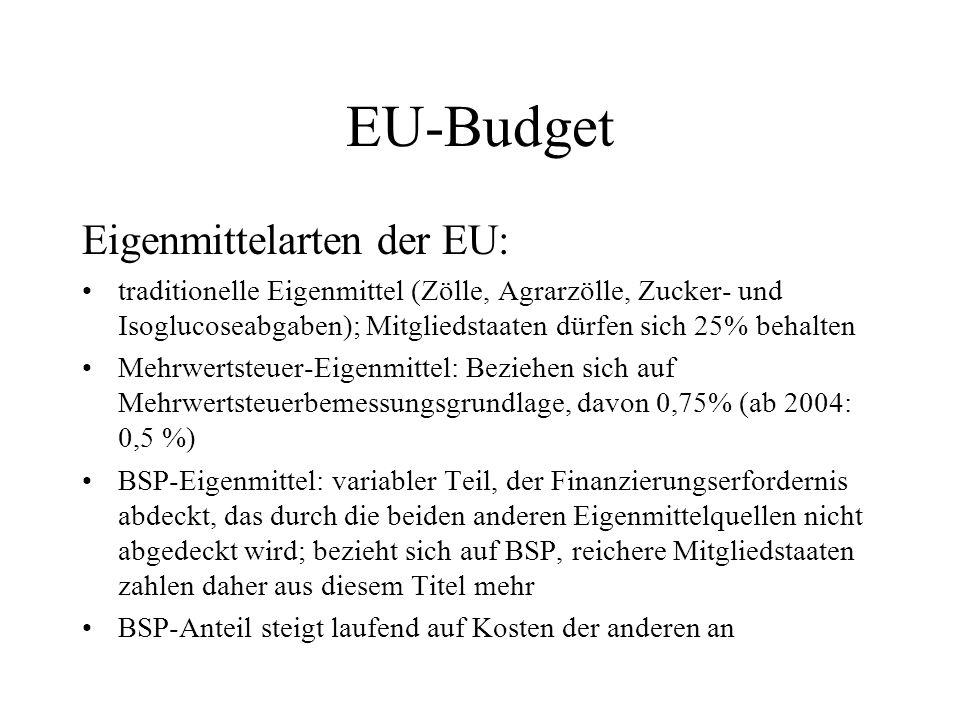 EU-Budget Eigenmittelarten der EU: traditionelle Eigenmittel (Zölle, Agrarzölle, Zucker- und Isoglucoseabgaben); Mitgliedstaaten dürfen sich 25% behal