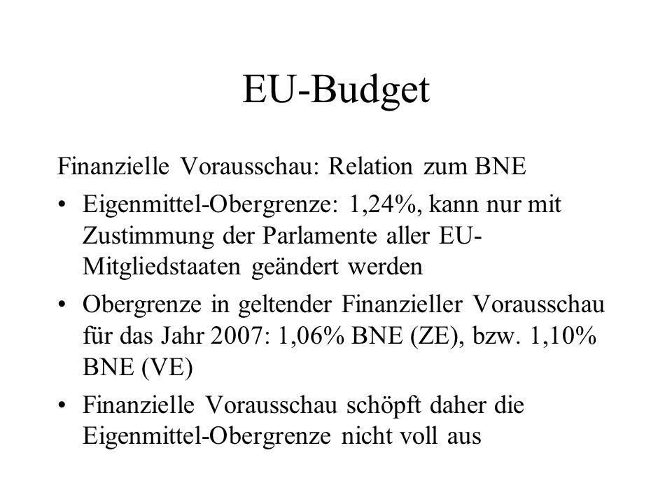 EU-Budget Finanzielle Vorausschau: Relation zum BNE Eigenmittel-Obergrenze: 1,24%, kann nur mit Zustimmung der Parlamente aller EU- Mitgliedstaaten ge