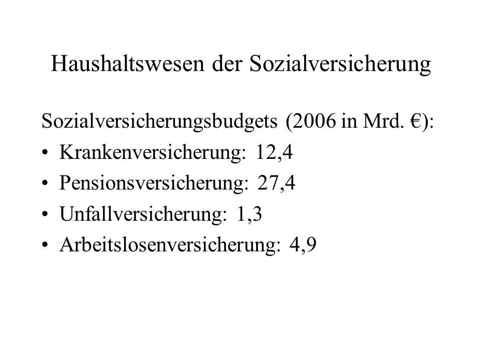 Haushaltswesen der Sozialversicherung Sozialversicherungsbudgets (2006 in Mrd. ): Krankenversicherung: 12,4 Pensionsversicherung: 27,4 Unfallversicher