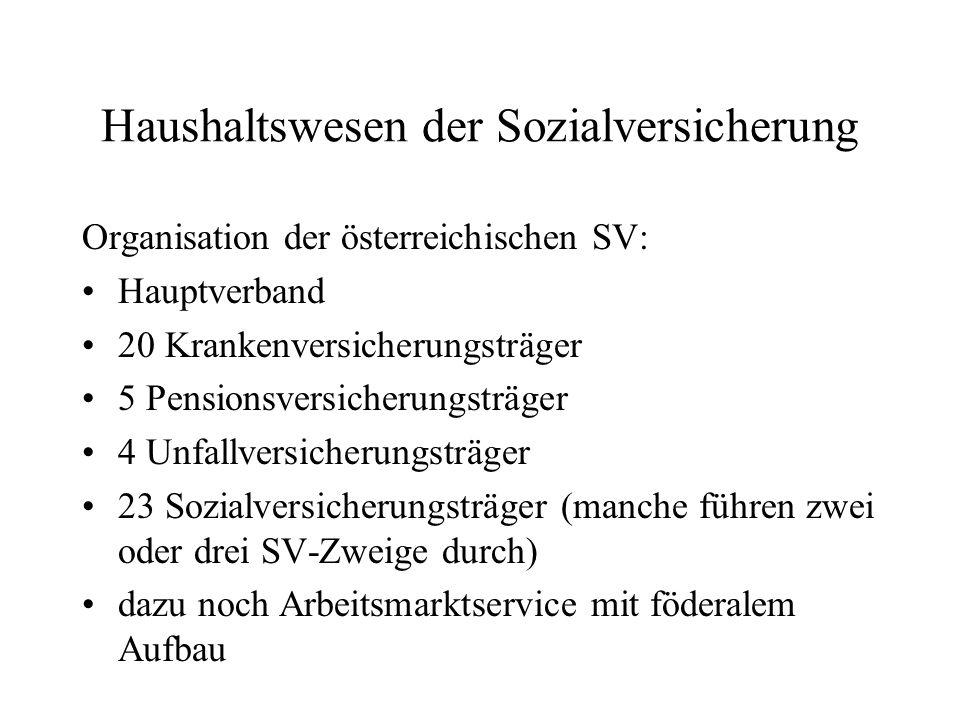 Haushaltswesen der Sozialversicherung Organisation der österreichischen SV: Hauptverband 20 Krankenversicherungsträger 5 Pensionsversicherungsträger 4