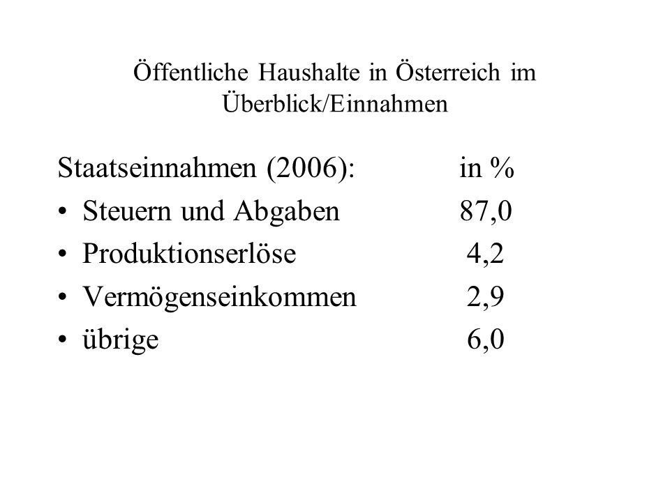 Öffentliche Haushalte in Österreich im Überblick/Einnahmen Staatseinnahmen (2006):in % Steuern und Abgaben87,0 Produktionserlöse 4,2 Vermögenseinkomme