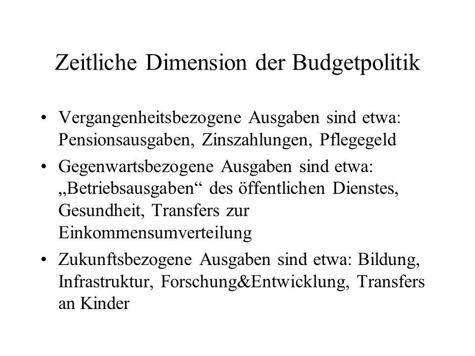 Zeitliche Dimension der Budgetpolitik Vergangenheitsbezogene Ausgaben sind etwa: Pensionsausgaben, Zinszahlungen, Pflegegeld Gegenwartsbezogene Ausgab
