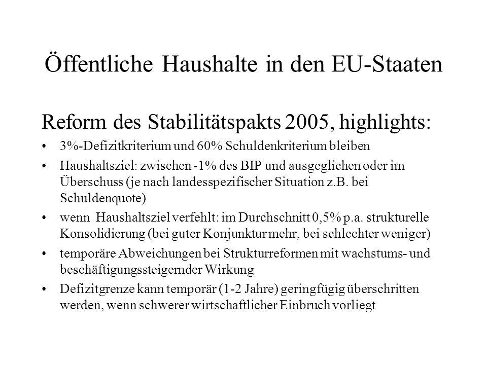 Öffentliche Haushalte in den EU-Staaten Reform des Stabilitätspakts 2005, highlights: 3%-Defizitkriterium und 60% Schuldenkriterium bleiben Haushaltsz