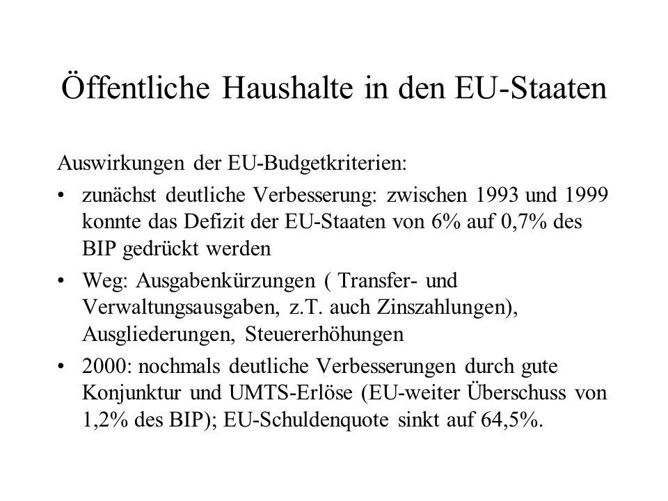 Öffentliche Haushalte in den EU-Staaten Auswirkungen der EU-Budgetkriterien: zunächst deutliche Verbesserung: zwischen 1993 und 1999 konnte das Defizi