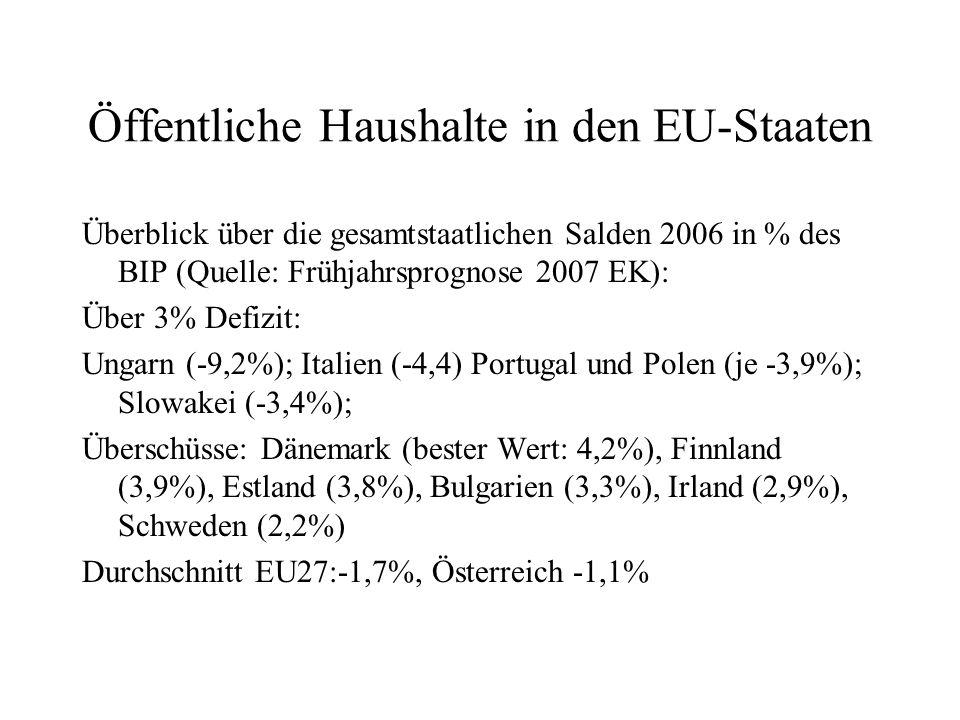 Öffentliche Haushalte in den EU-Staaten Überblick über die gesamtstaatlichen Salden 2006 in % des BIP (Quelle: Frühjahrsprognose 2007 EK): Über 3% Def