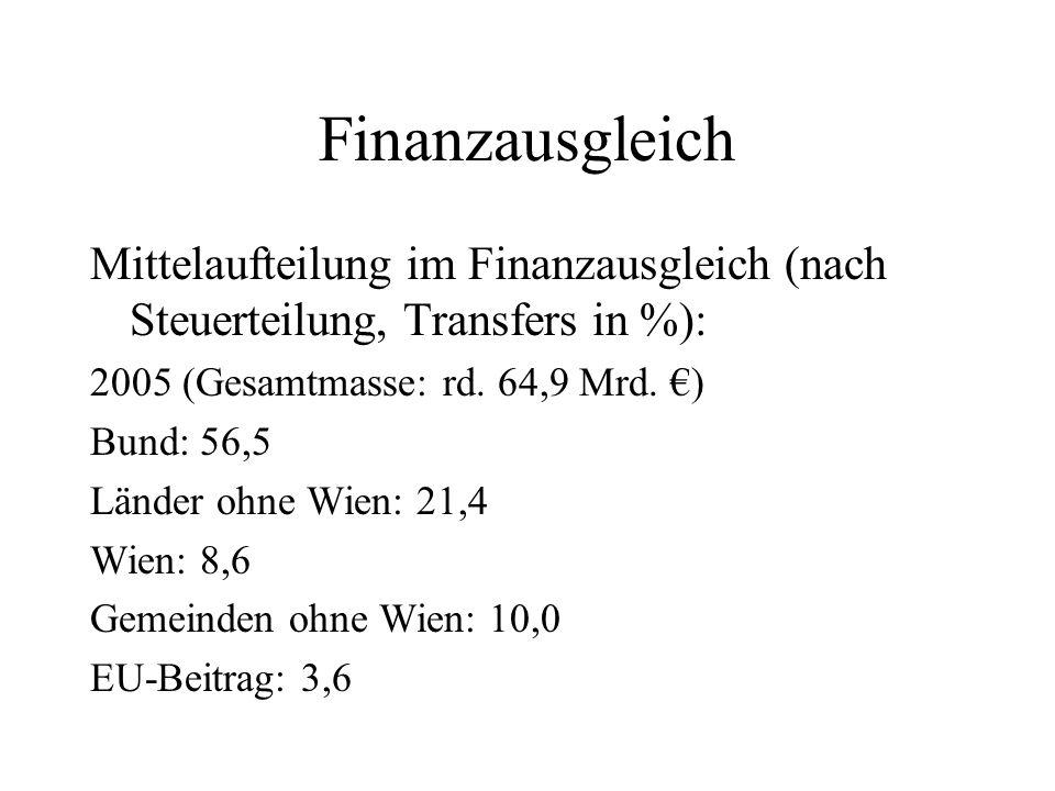 Finanzausgleich Mittelaufteilung im Finanzausgleich (nach Steuerteilung, Transfers in %): 2005 (Gesamtmasse: rd. 64,9 Mrd. ) Bund: 56,5 Länder ohne Wi