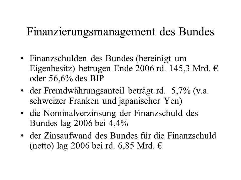Finanzierungsmanagement des Bundes Finanzschulden des Bundes (bereinigt um Eigenbesitz) betrugen Ende 2006 rd. 145,3 Mrd. oder 56,6% des BIP der Fremd