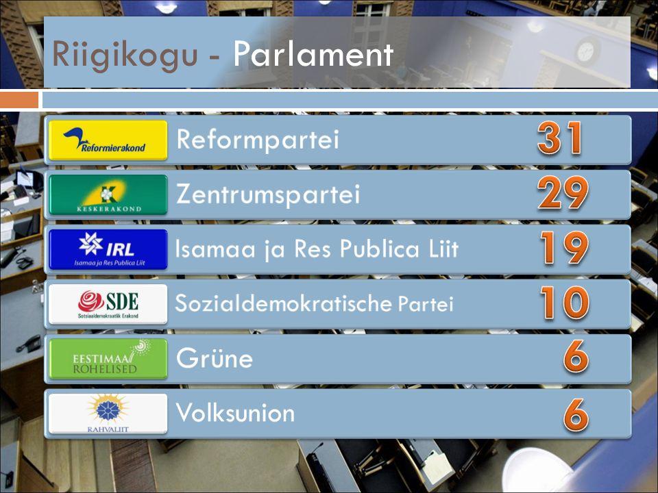 Riigikogu - Parlament Reformpartei Zentrumspartei Isamaa ja Res Publica Liit Sozialdemokratische Partei Grüne Volksunion