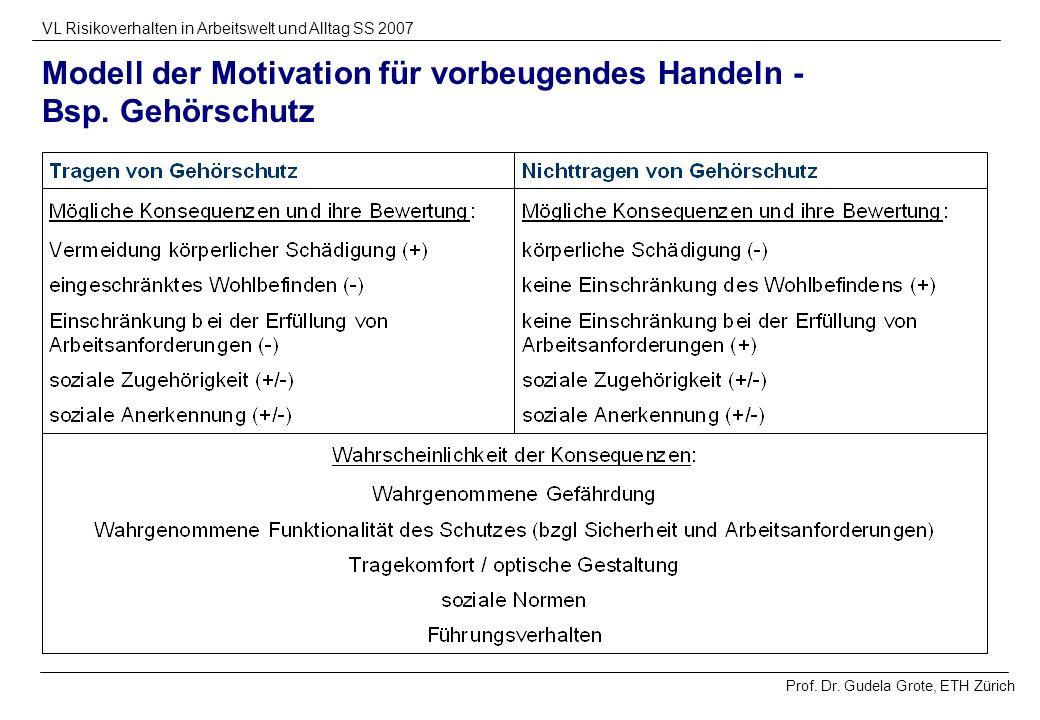 Prof. Dr. Gudela Grote, ETH Zürich VL Risikoverhalten in Arbeitswelt und Alltag SS 2007 Modell der Motivation für vorbeugendes Handeln - Bsp. Gehörsch