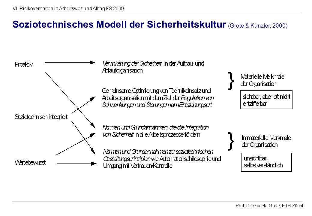 Prof. Dr. Gudela Grote, ETH Zürich VL Risikoverhalten in Arbeitswelt und Alltag FS 2009 Soziotechnisches Modell der Sicherheitskultur (Grote & Künzler
