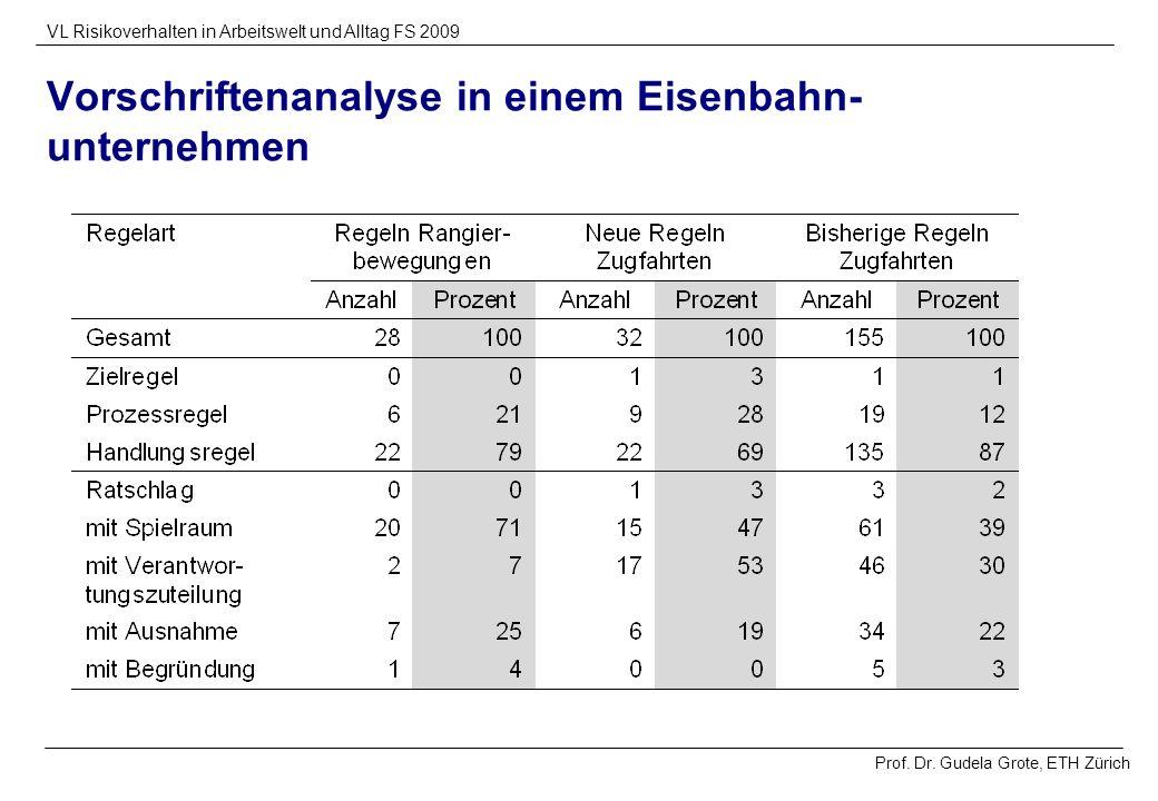 Prof. Dr. Gudela Grote, ETH Zürich VL Risikoverhalten in Arbeitswelt und Alltag FS 2009 Vorschriftenanalyse in einem Eisenbahn- unternehmen