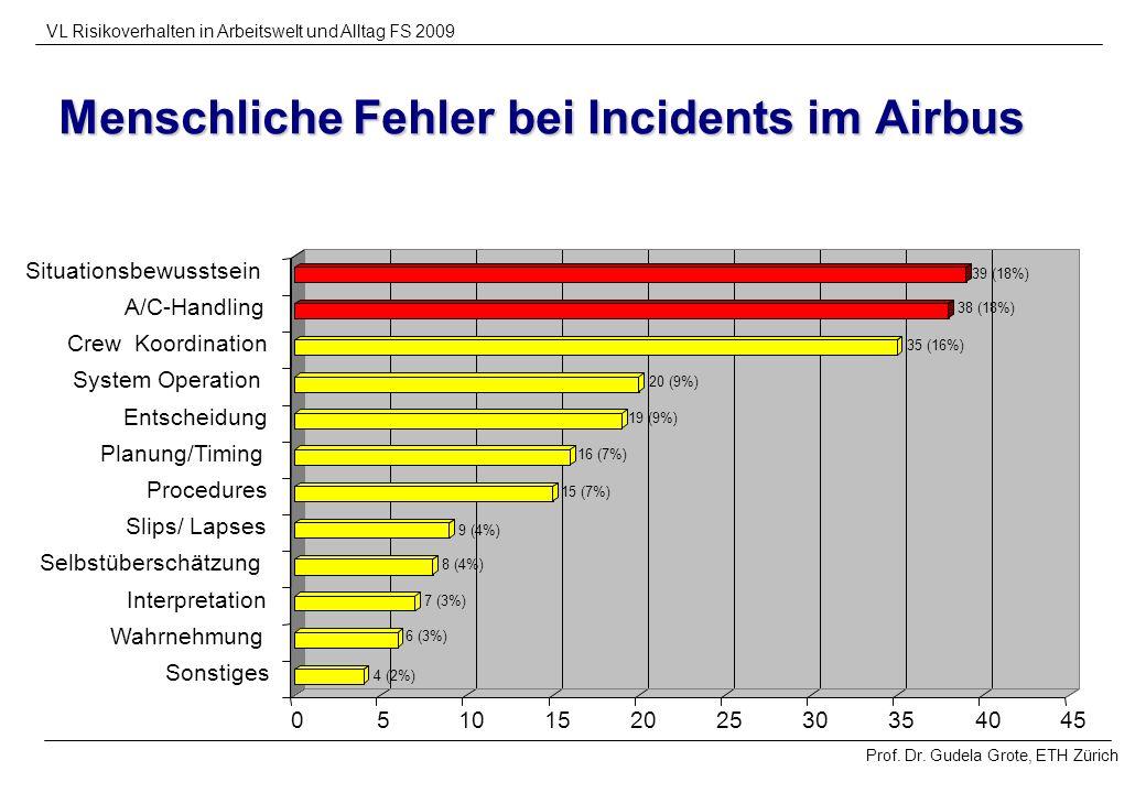 Prof. Dr. Gudela Grote, ETH Zürich VL Risikoverhalten in Arbeitswelt und Alltag FS 2009 Menschliche Fehler bei Incidents im Airbus