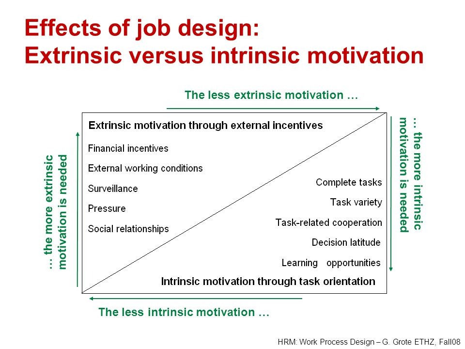 HRM: Work Process Design – G. Grote ETHZ, Fall08 Effects of job design: Extrinsic versus intrinsic motivation The less intrinsic motivation … The less