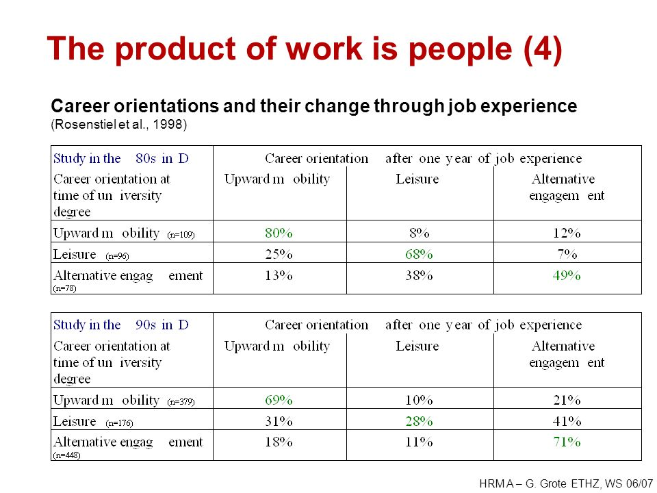 HRM A – G. Grote ETHZ, WS 06/07 The product of work is people (4) Career orientations and their change through job experience (Rosenstiel et al., 1998