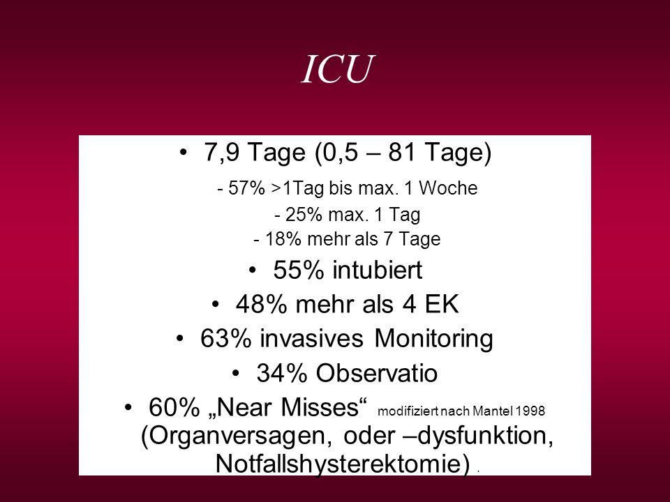 ICU 7,9 Tage (0,5 – 81 Tage) - 57% >1Tag bis max. 1 Woche - 25% max. 1 Tag - 18% mehr als 7 Tage 55% intubiert 48% mehr als 4 EK 63% invasives Monitor