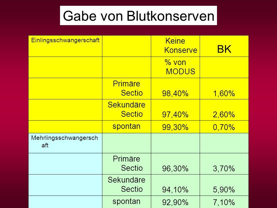 Einlingsschwangerschaft Keine Konserve BK % von MODUS Primäre Sectio 98,40%1,60% Sekundäre Sectio 97,40%2,60% spontan 99,30%0,70% Mehrlingsschwangersc