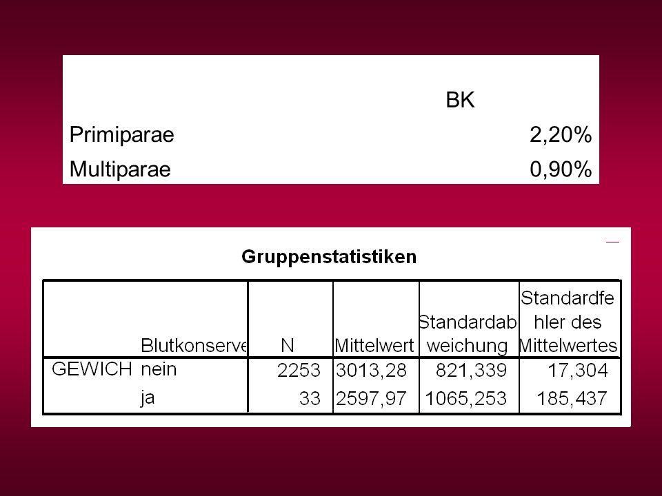 BK Primiparae2,20% Multiparae0,90%