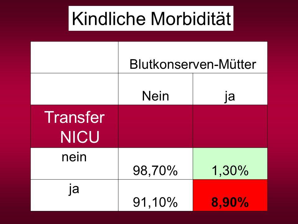 Blutkonserven-Mütter Neinja Transfer NICU nein 98,70%1,30% ja 91,10%8,90% Kindliche Morbidität