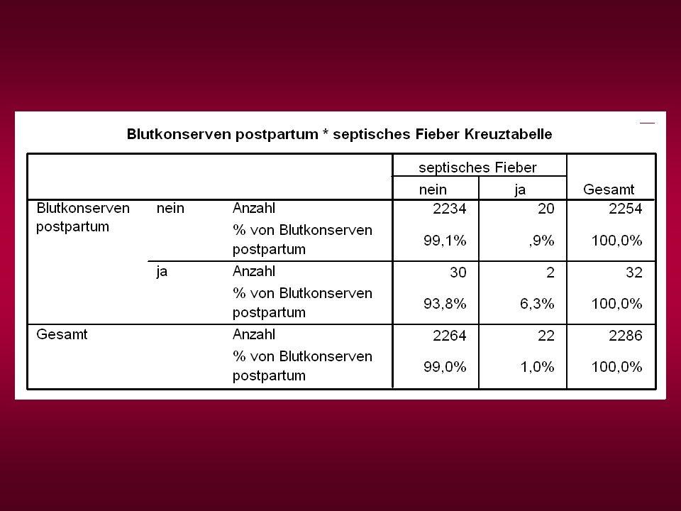 18 Hysterektomien (23%)