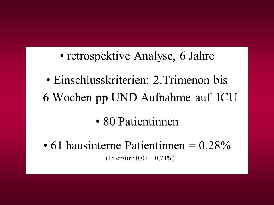 retrospektive Analyse, 6 Jahre Einschlusskriterien: 2.Trimenon bis 6 Wochen pp UND Aufnahme auf ICU 80 Patientinnen 61 hausinterne Patientinnen = 0,28