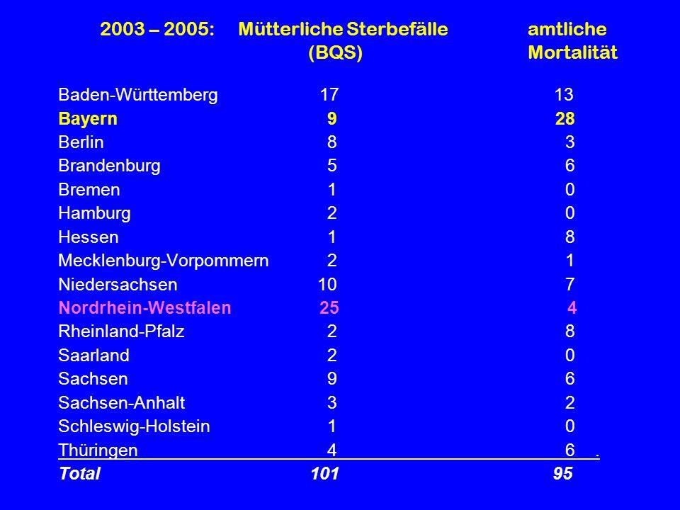 2003 – 2005: Mütterliche Sterbefälle amtliche (BQS) Mortalität Baden-Württemberg 17 13 Bayern 9 28 Berlin8 3 Brandenburg5 6 Bremen1 0 Hamburg2 0 Hesse