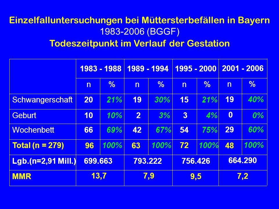 Einzelfalluntersuchungen bei Müttersterbefällen in Bayern 1983-2006 (BGGF) Todeszeitpunkt im Verlauf der Gestation 100% 67% 3% 30% % 9,5 756.426 72 54