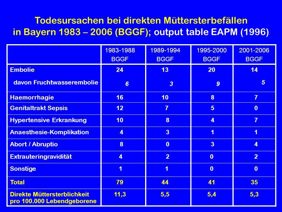 Todesursachen bei direkten Müttersterbefällen in Bayern 1983 – 2006 (BGGF); output table EAPM (1996) 1983-1988 BGGF 1989-1994 BGGF 1995-2000 BGGF 2001