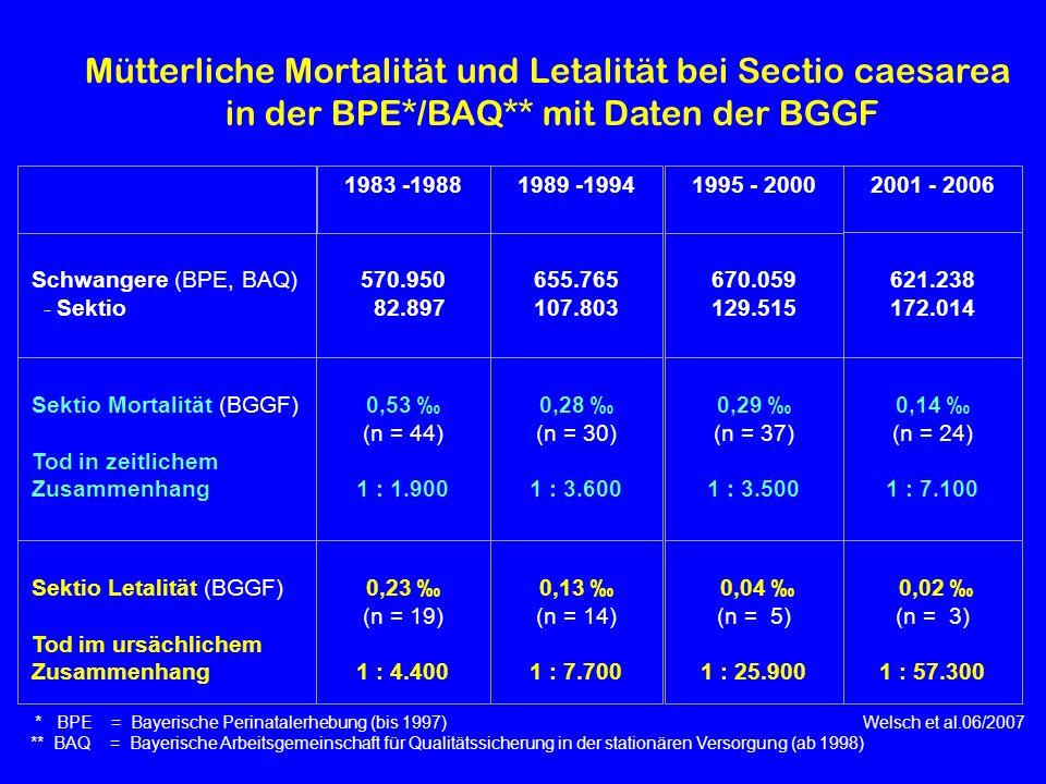 * BPE = Bayerische Perinatalerhebung (bis 1997) Welsch et al.06/2007 ** BAQ = Bayerische Arbeitsgemeinschaft für Qualitätssicherung in der stationären