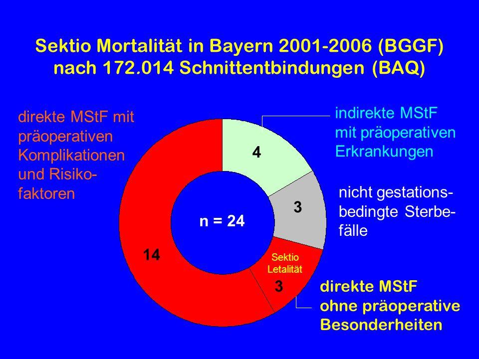 Sektio Mortalität in Bayern 2001-2006 (BGGF) nach 172.014 Schnittentbindungen (BAQ) direkte MStF ohne präoperative Besonderheiten indirekte MStF mit p