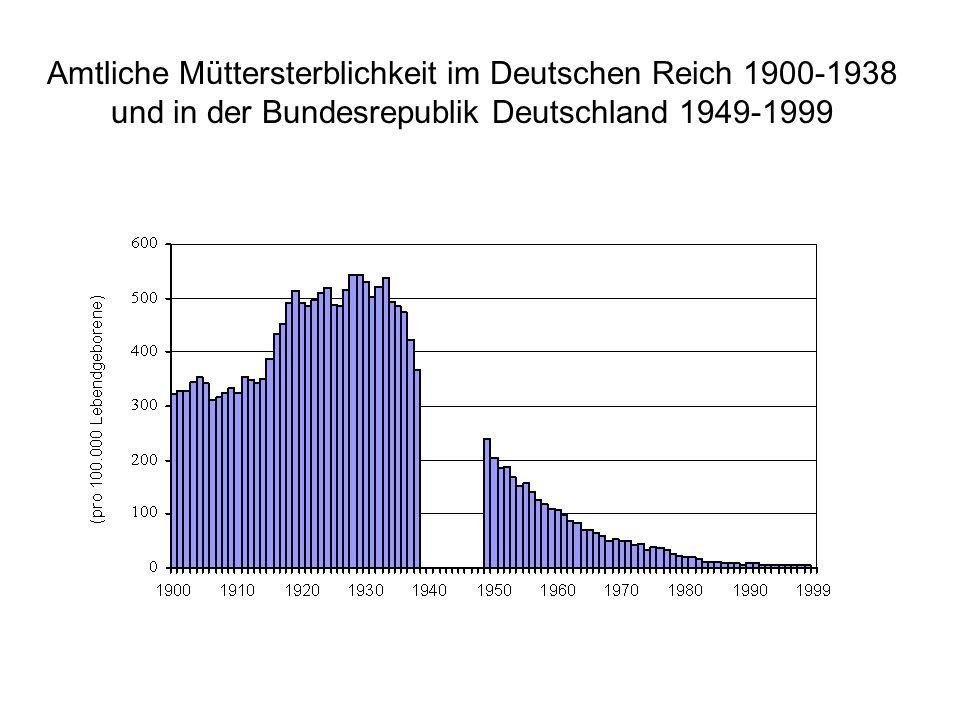 Einzelfalluntersuchungen bei Müttersterbefällen in Bayern 1983-2006 (BGGF) Todeszeitpunkt im Verlauf der Gestation 100% 67% 3% 30% % 9,5 756.426 72 54 3 15 n 1995 - 2000 7,9 793.222 63 42 2 19 n 1989 - 1994 13,7 MMR 699.663Lgb.(n=2,91 Mill.) 100% 96 Total (n = 279) 75% 69%66Wochenbett 4% 10%10Geburt 21% 20Schwangerschaft %n 1983 - 1988 7,2 664.290 48 29 0 19 n 2001 - 2006 100% 60% 0% 40% %