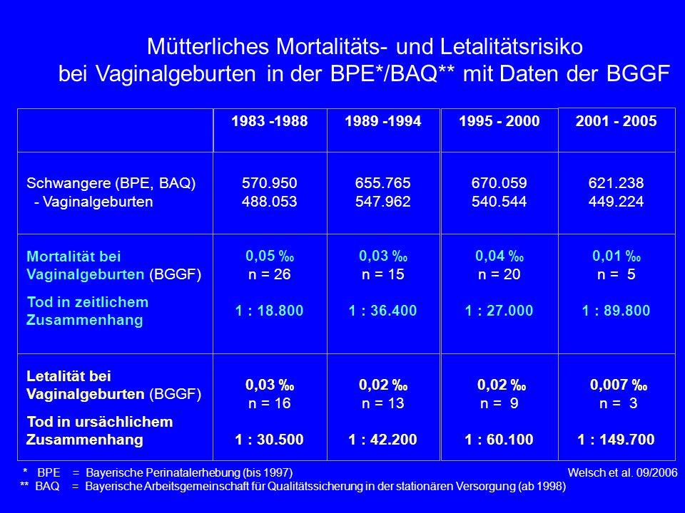* BPE = Bayerische Perinatalerhebung (bis 1997) Welsch et al. 09/2006 ** BAQ = Bayerische Arbeitsgemeinschaft für Qualitätssicherung in der stationäre