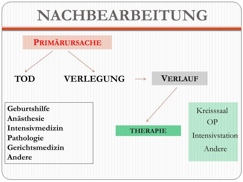 NACHBEARBEITUNG P RIMÄRURSACHE VERLEGUNGTOD V ERLAUF THERAPIE Andere Intensivstation OP Kreisssaal Geburtshilfe Anästhesie Intensivmedizin Pathologie