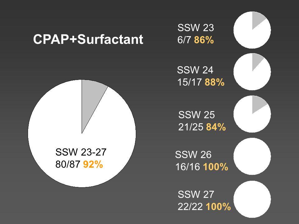 SSW 23 6/7 86% SSW 24 15/17 88% SSW 25 21/25 84% SSW 26 16/16 100% SSW 27 22/22 100% SSW 23-27 80/87 92% CPAP+Surfactant