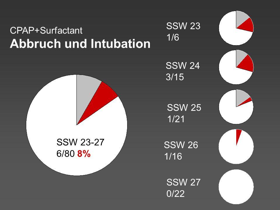 SSW 23 1/6 SSW 24 3/15 SSW 25 1/21 SSW 26 1/16 SSW 27 0/22 SSW 23-27 6/80 8% CPAP+Surfactant Abbruch und Intubation