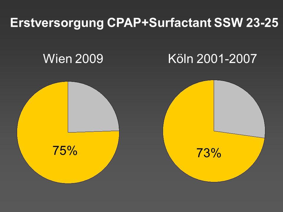 Erstversorgung CPAP+Surfactant SSW 23-25 Wien 2009 75% Köln 2001-2007 73%