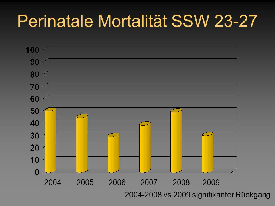 Perinatale Mortalität SSW 23-27 200420052006200720082009 2004-2008 vs 2009 signifikanter Rückgang