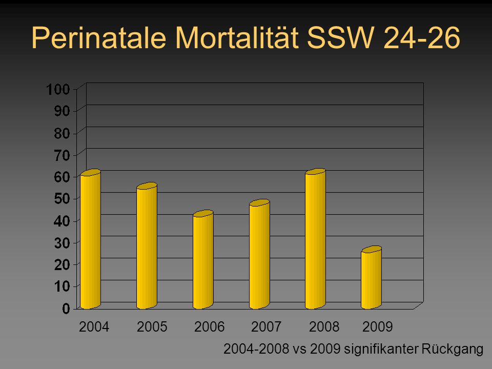 Perinatale Mortalität SSW 24-26 200420052006200720082009 2004-2008 vs 2009 signifikanter Rückgang