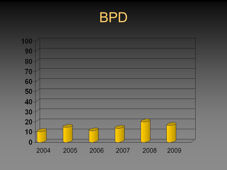 BPD 200420052006200720082009
