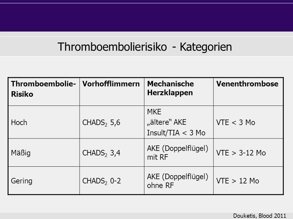 Thromboembolierisiko - Kategorien Douketis, Blood 2011 Thromboembolie- Risiko VorhofflimmernMechanische Herzklappen Venenthrombose HochCHADS 2 5,6 MKE