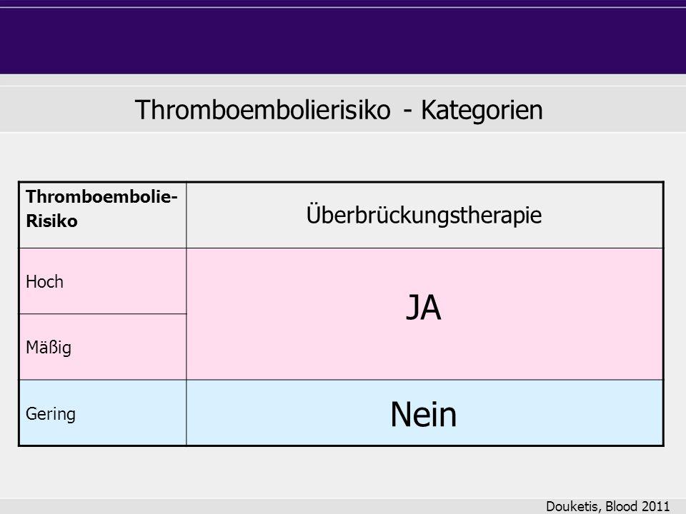 Thromboembolierisiko - Kategorien Douketis, Blood 2011 Thromboembolie- Risiko Hoch Mäßig Gering JA Nein Überbrückungstherapie