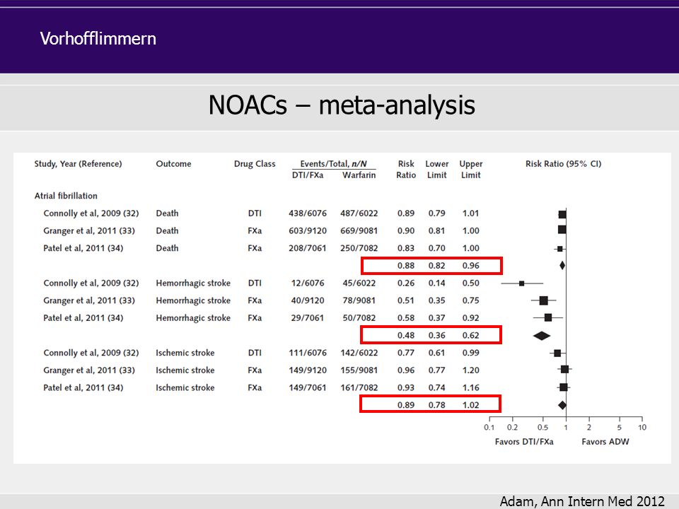 NOACs – meta-analysis Adam, Ann Intern Med 2012 Vorhofflimmern