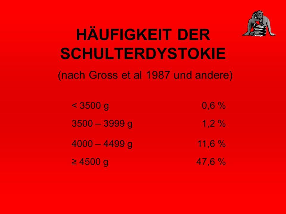 HÄUFIGKEIT DER SCHULTERDYSTOKIE (nach Gross et al 1987 und andere) < 3500 g0,6 % 3500 – 3999 g1,2 % 4000 – 4499 g11,6 % 4500 g47,6 %