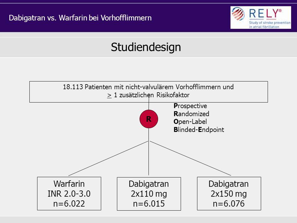 Studiendesign 18.113 Patienten mit nicht-valvulärem Vorhofflimmern und > 1 zusätzlichen Risikofaktor Warfarin INR 2.0-3.0 n=6.022 R Dabigatran 2x110 m