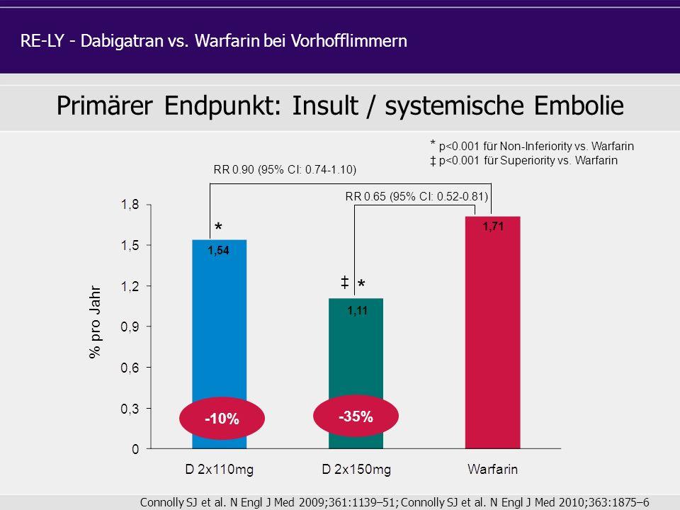 Primärer Endpunkt: Insult / systemische Embolie % pro Jahr RR 0.65 (95% CI: 0.52-0.81) RR 0.90 (95% CI: 0.74-1.10) * p<0.001 für Non-Inferiority vs. W