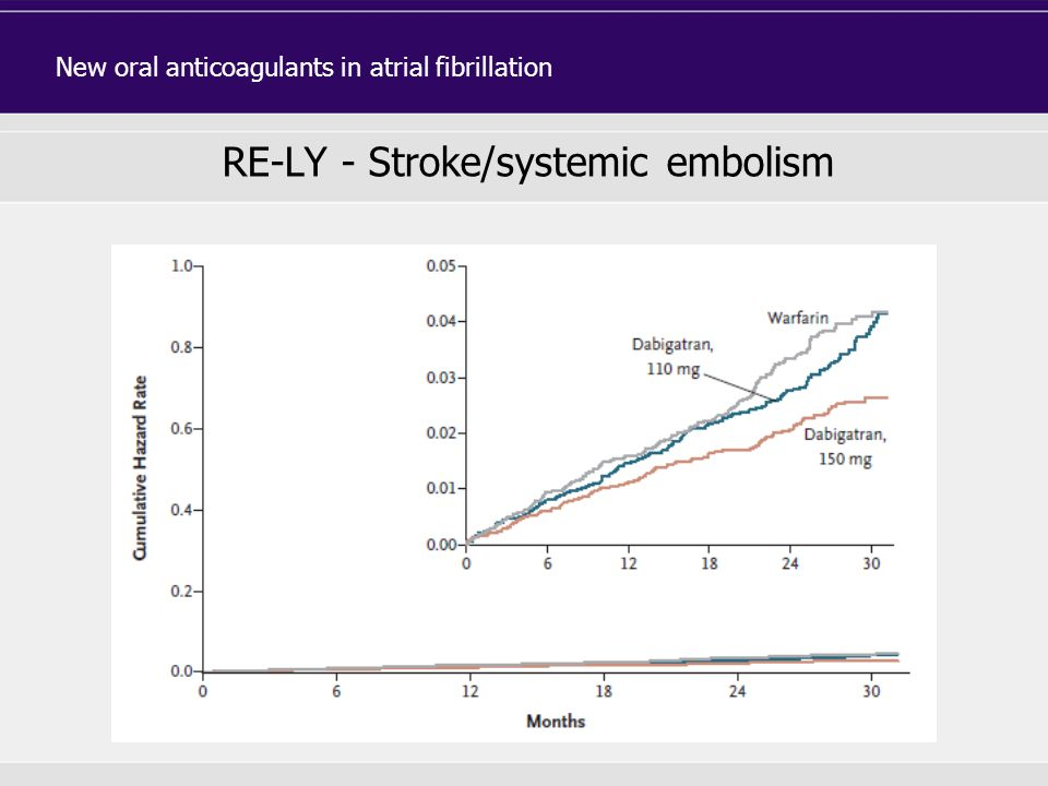 RE-LY - Stroke/systemic embolism New oral anticoagulants in atrial fibrillation