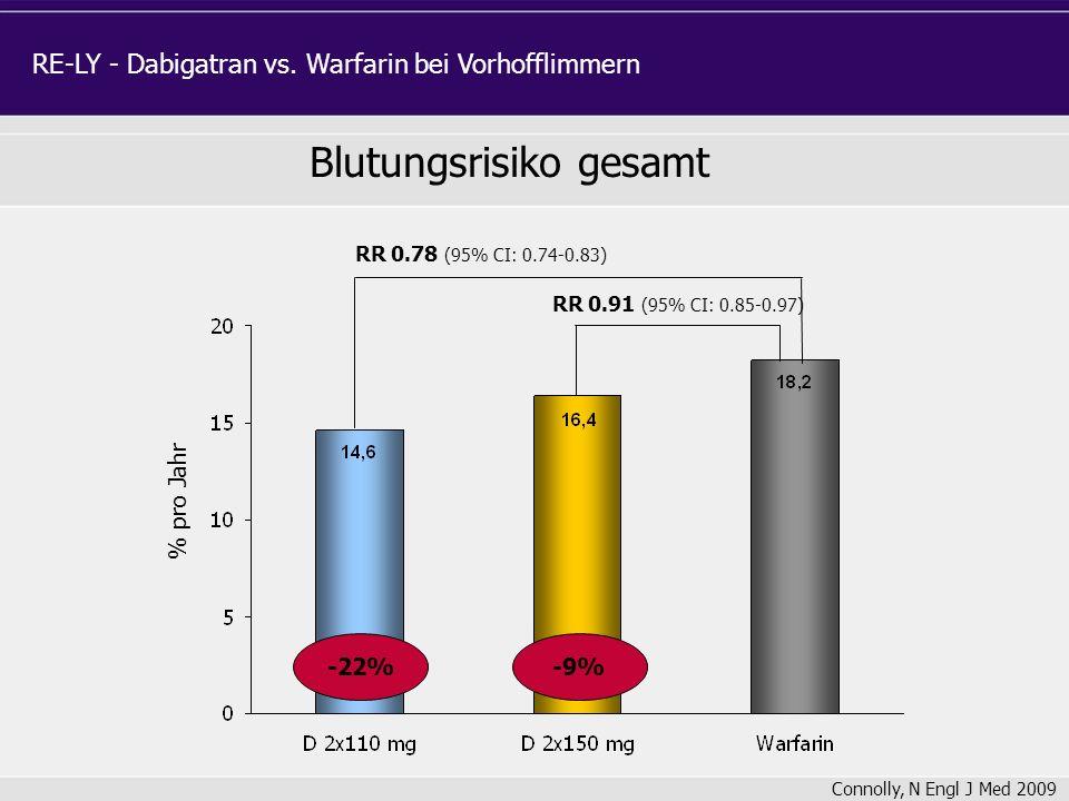Blutungsrisiko gesamt % pro Jahr RR 0.91 (95% CI: 0.85-0.97) RR 0.78 (95% CI: 0.74-0.83) -9%-22% Connolly, N Engl J Med 2009 RE-LY - Dabigatran vs. Wa