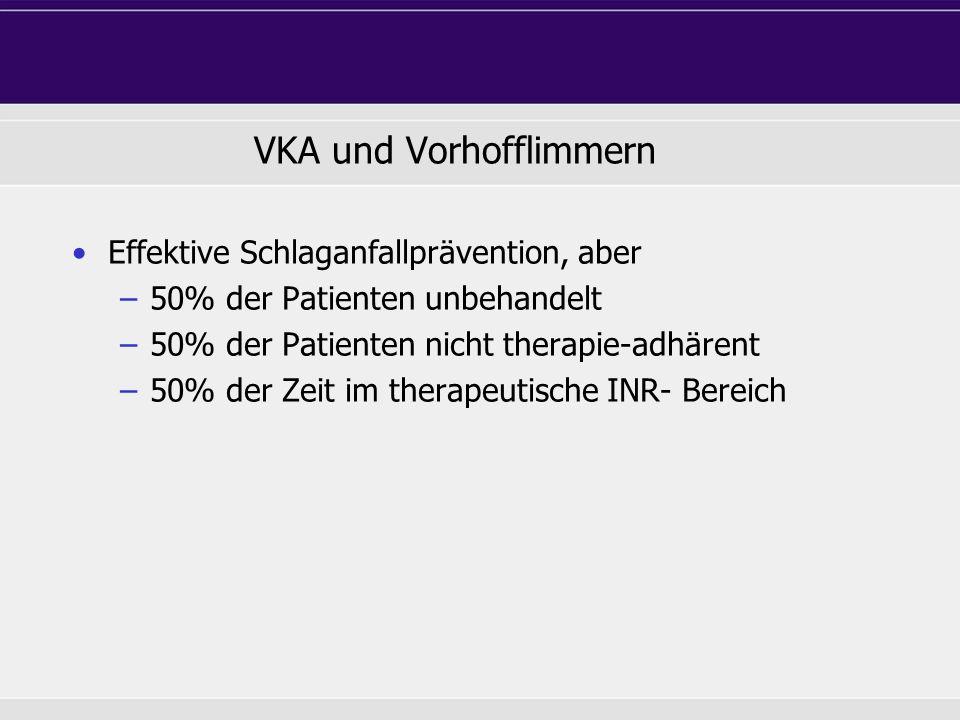VKA und Vorhofflimmern Effektive Schlaganfallprävention, aber –50% der Patienten unbehandelt –50% der Patienten nicht therapie-adhärent –50% der Zeit