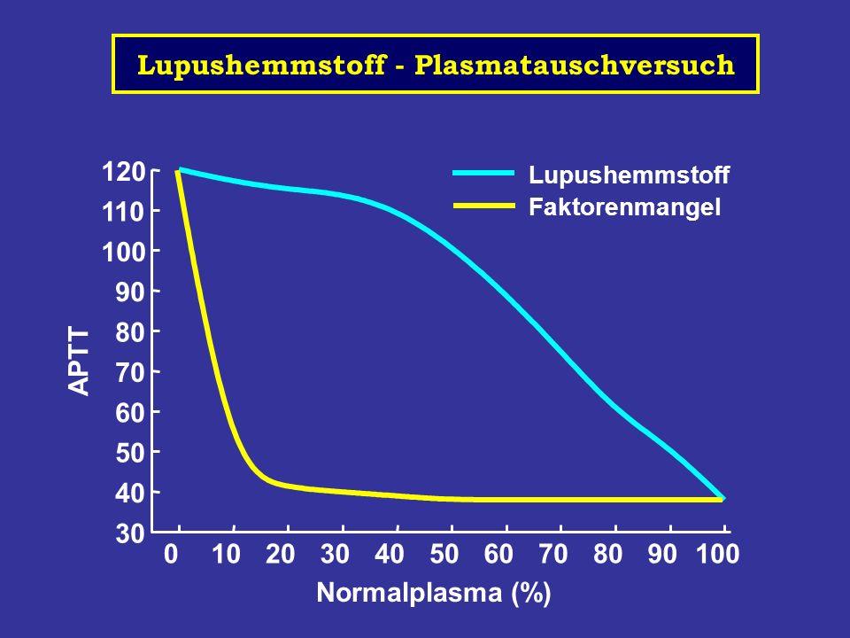 Lupushemmstoff - Plasmatauschversuch 0102030405060708090100 30 40 50 60 70 80 90 100 110 120 Lupushemmstoff Faktorenmangel APTT Normalplasma (%)