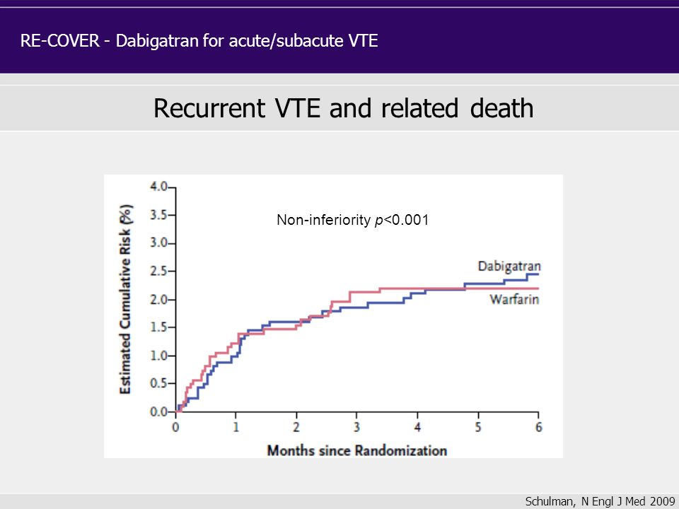 Schulman, N Engl J Med 2009 Recurrent VTE and related death RE-COVER - Dabigatran for acute/subacute VTE Non-inferiority p<0.001