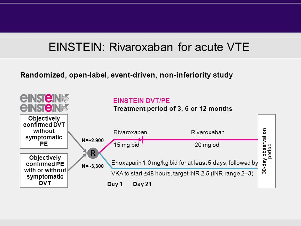 EINSTEIN: Rivaroxaban for acute VTE 15 mg bid Objectively confirmed DVT without symptomatic PE N=~2,900 Rivaroxaban Day 1Day 21 Enoxaparin 1.0 mg/kg b